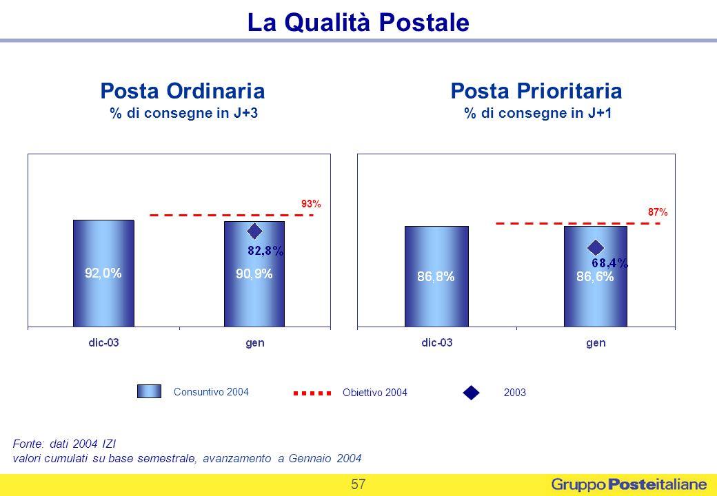 57 La Qualità Postale Posta Ordinaria % di consegne in J+3 Posta Prioritaria % di consegne in J+1 Fonte: dati 2004 IZI valori cumulati su base semestr
