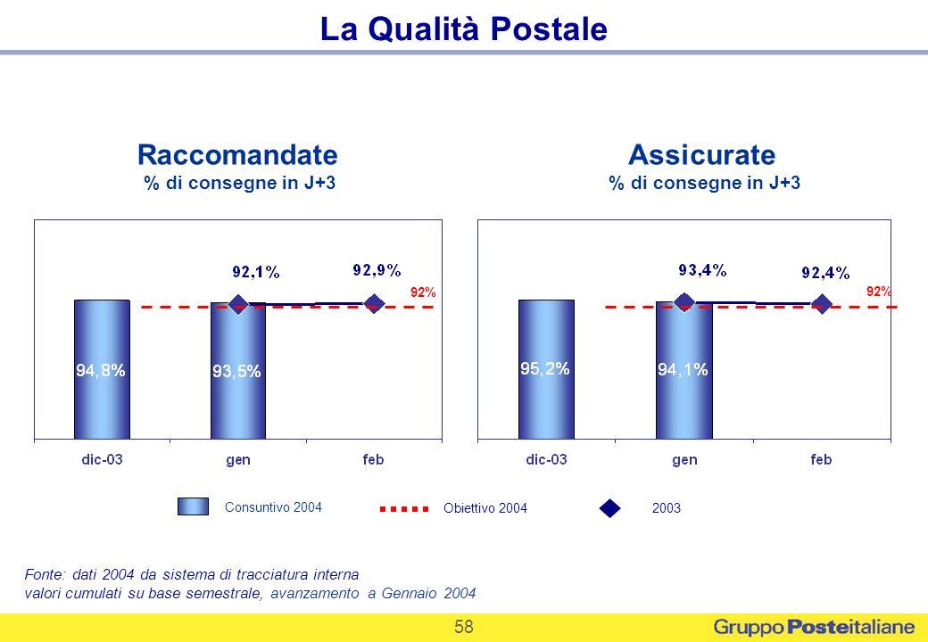 58 La Qualità Postale Raccomandate % di consegne in J+3 Assicurate % di consegne in J+3 Fonte: dati 2004 da sistema di tracciatura interna valori cumu