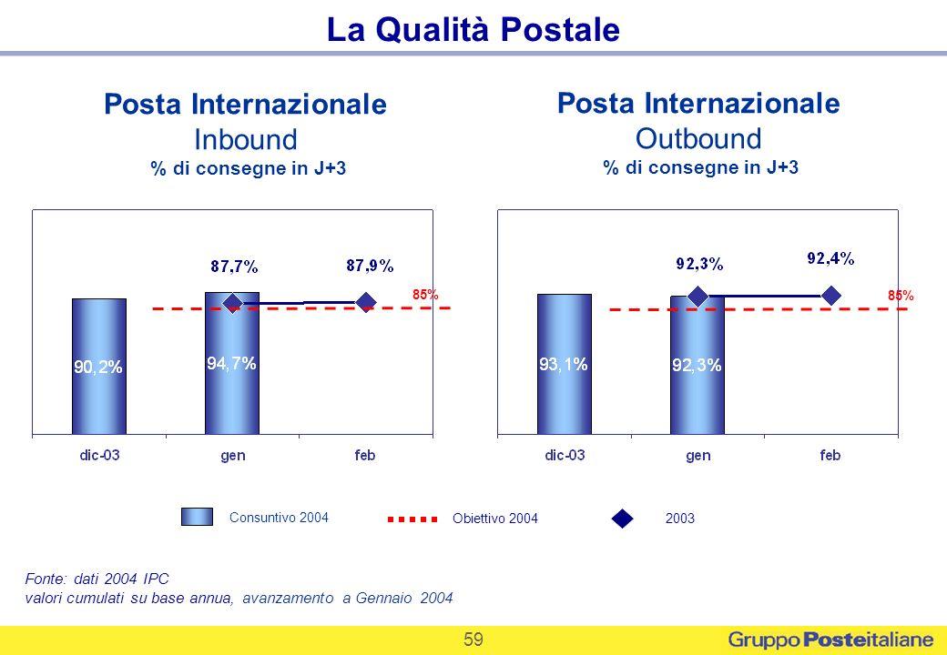 59 La Qualità Postale Posta Internazionale Inbound % di consegne in J+3 Posta Internazionale Outbound % di consegne in J+3 Fonte: dati 2004 IPC valori