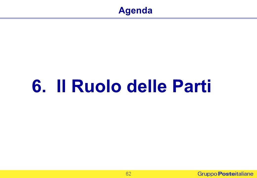62 6. Il Ruolo delle Parti Agenda