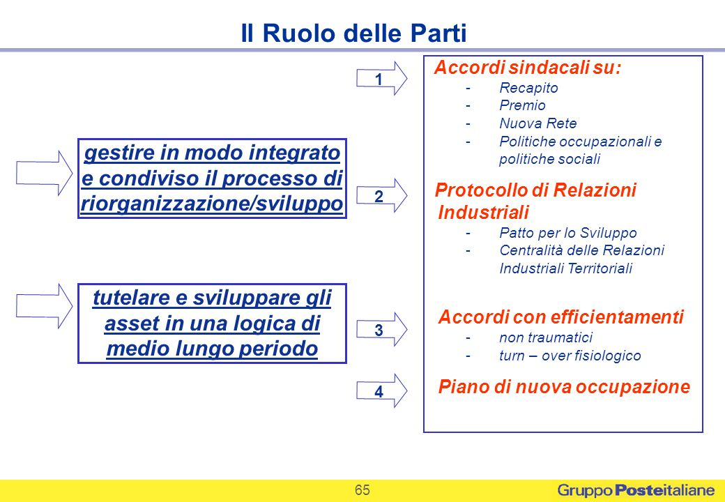 65 Il Ruolo delle Parti gestire in modo integrato e condiviso il processo di riorganizzazione/sviluppo tutelare e sviluppare gli asset in una logica d