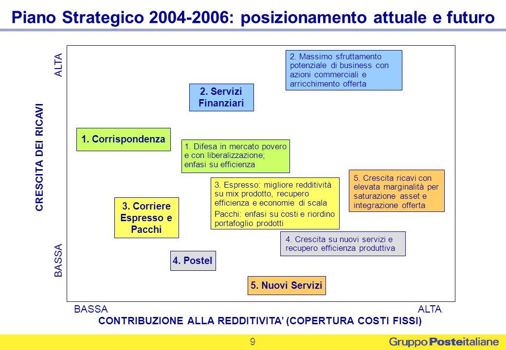 9 Piano Strategico 2004-2006: posizionamento attuale e futuro BASSA ALTA CRESCITA DEI RICAVI CONTRIBUZIONE ALLA REDDITIVITA (COPERTURA COSTI FISSI) 1.