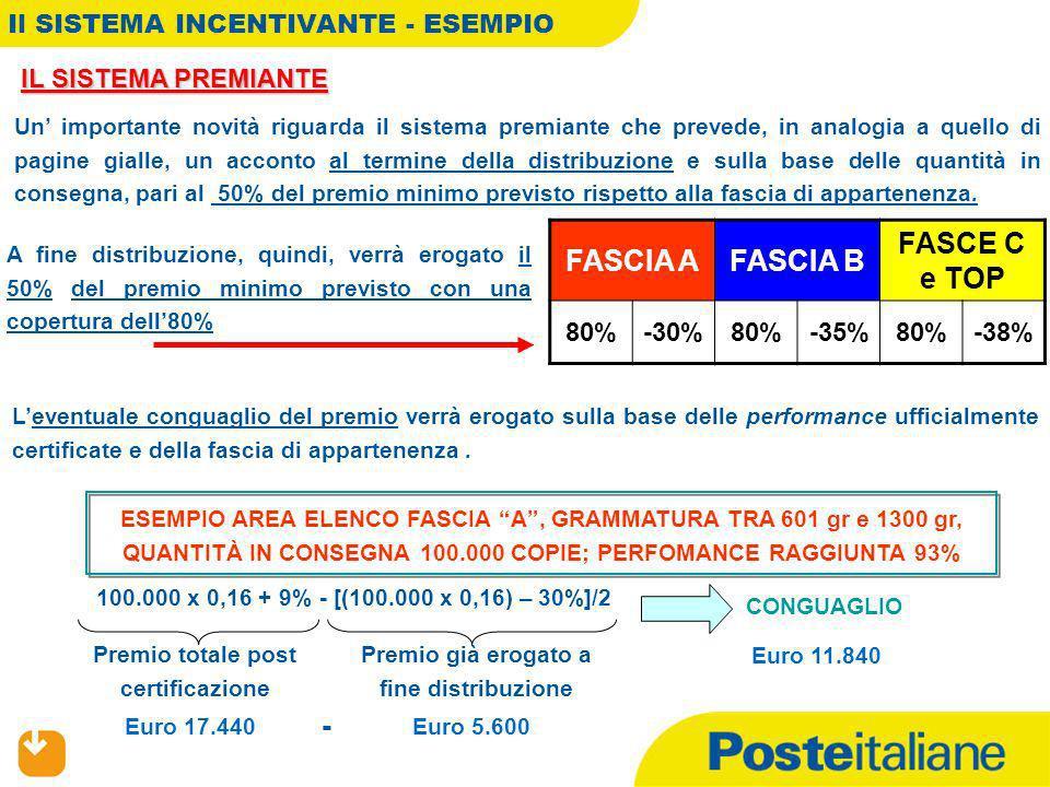 GRIGLIA SISTEMA DI INCENTIVAZIONE/PENALIZZAZIONE