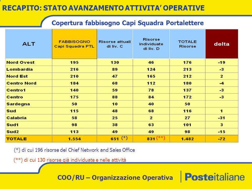 COO/RU – Organizzazione Operativa Previsione degli avanzamenti inquadramentali delle risorse in sviluppo su ruoli di coordinamento di middle management RECAPITO: STATO AVANZAMENTO ATTIVITA OPERATIVE