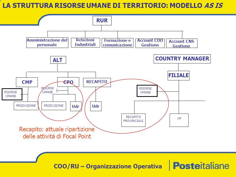 COO/RU – Organizzazione Operativa LA STRUTTURA RISORSE UMANE DI TERRITORIO: IPOTESI MODELLO TO BE FOCAL POINT: DRIVER ORGANIZZATIVI Accentramento allinterno delle RAM/Risorse Umane delle risorse Focal Point attualmente presenti nelle UdR urbane (circa 100 unità) Accentramento allinterno delle RAM/Risorse Umane delle risorse Focal Point del CNS dedicate al personale di recapito (circa 110 unità) Implementazione nelle strutture operative territoriali dellapplicativo TM Light