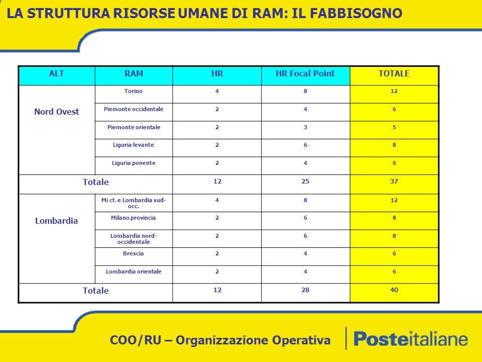 COO/RU – Organizzazione Operativa ALTRAMHRHR Focal PointTOTALE Nord Est Veneto occidentale257 Veneto orientale246 Veneto settentrionale235 Trentino3710 Friuli V.