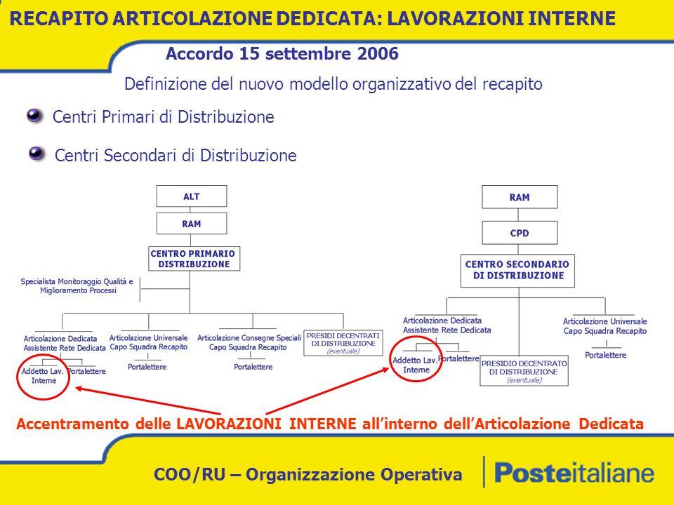 COO/RU – Organizzazione Operativa RECAPITO ARTICOLAZIONE DEDICATA Fabbisogno FTE per attività interne allinterno dei Centri di Distribuzione di perimetro ex CNS