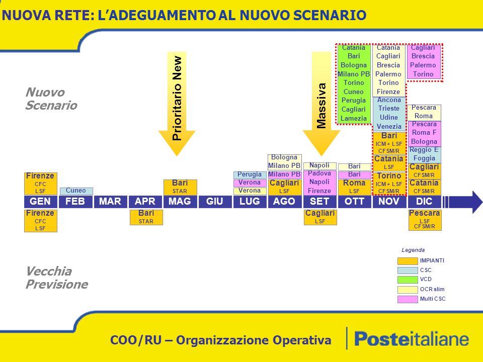 COO/RU – Organizzazione Operativa NUOVA RETE: PIANO COMPLETO INSTALLAZIONE IMPIANTI Nel 2006 attivati 14 nuovi sistemi rispetto ai 6 previsti.
