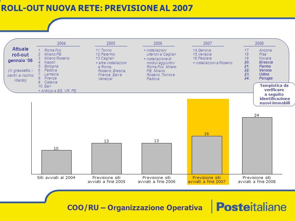 COO/RU – Organizzazione Operativa IMPIANTI DI MECCANIZZAZIONE: planning installazioni