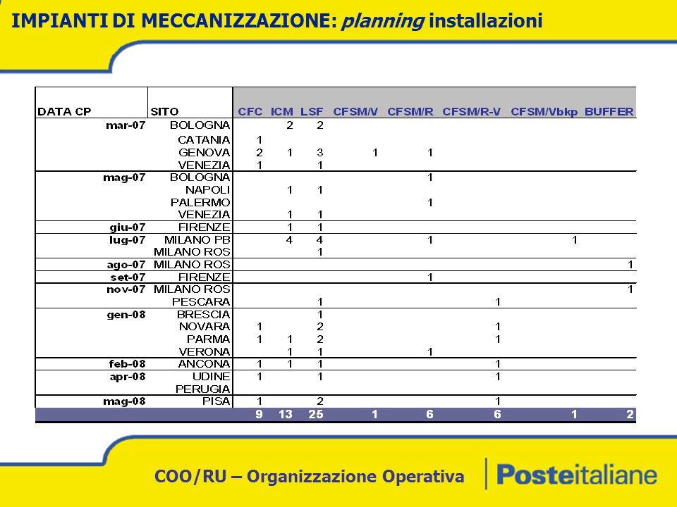 COO/RU – Organizzazione Operativa NUOVA RETE: LASSETTO A REGIME New