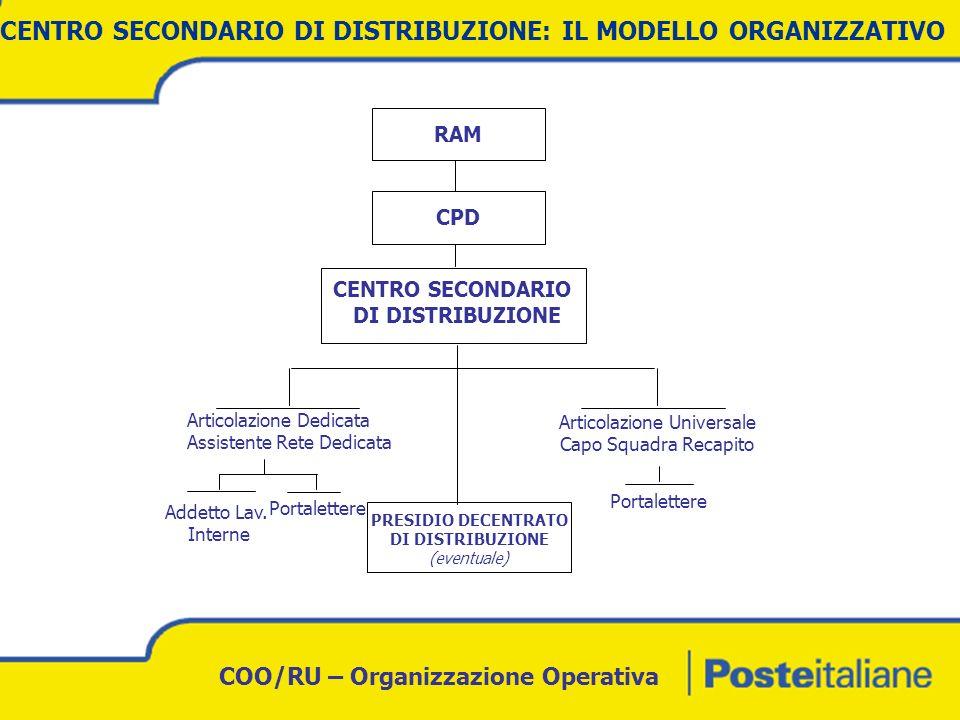 COO/RU – Organizzazione Operativa FIGURA PROFESSIONALE: SUPERVISOR CENTRO SECONDARIO DI DISTRIBUZIONE Aree di Responsabilità: Condurre e amministrare un insieme di attività, di beni e/o risorse umane, al fine di garantire lottimale processo di recapito relativo al Centro di competenza Divisione: COO – Chief Operating Office Struttura: Centro Secondario di Distribuzione LIVELLO INQUADRAMENTALE: B Scopo e caratteristiche generali: Assicurare la funzionalità del Centro Secondario di Distribuzione NUOVA FIGURA PROFESSIONALE