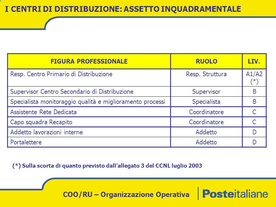 COO/RU – Organizzazione Operativa Copertura fabbisogno Responsabili Centri di Distribuzione Dati al 22 gennaio 2007 RECAPITO: STATO AVANZAMENTO ATTIVITA OPERATIVE
