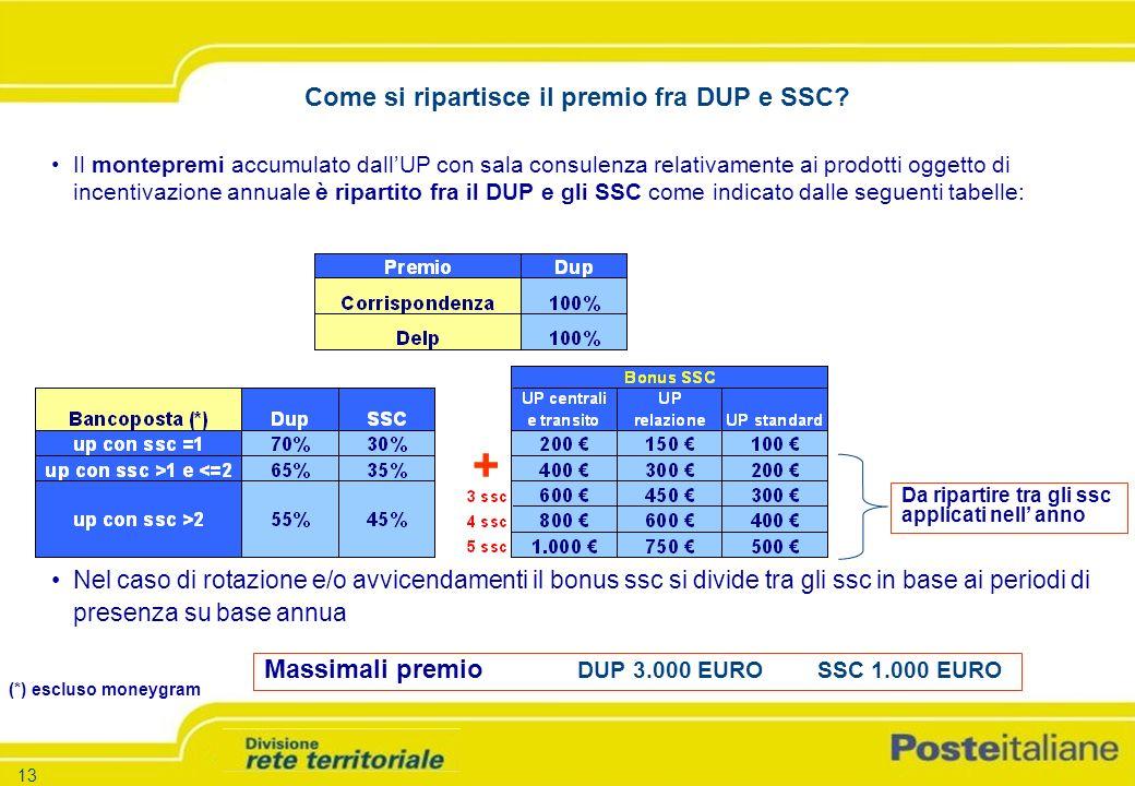 -13 - -Versione 1.5 – 26.03.04 13 Il montepremi accumulato dallUP con sala consulenza relativamente ai prodotti oggetto di incentivazione annuale è ripartito fra il DUP e gli SSC come indicato dalle seguenti tabelle: Massimali premio DUP 3.000 EURO SSC 1.000 EURO Nel caso di rotazione e/o avvicendamenti il bonus ssc si divide tra gli ssc in base ai periodi di presenza su base annua Da ripartire tra gli ssc applicati nell anno (*) escluso moneygram + Come si ripartisce il premio fra DUP e SSC