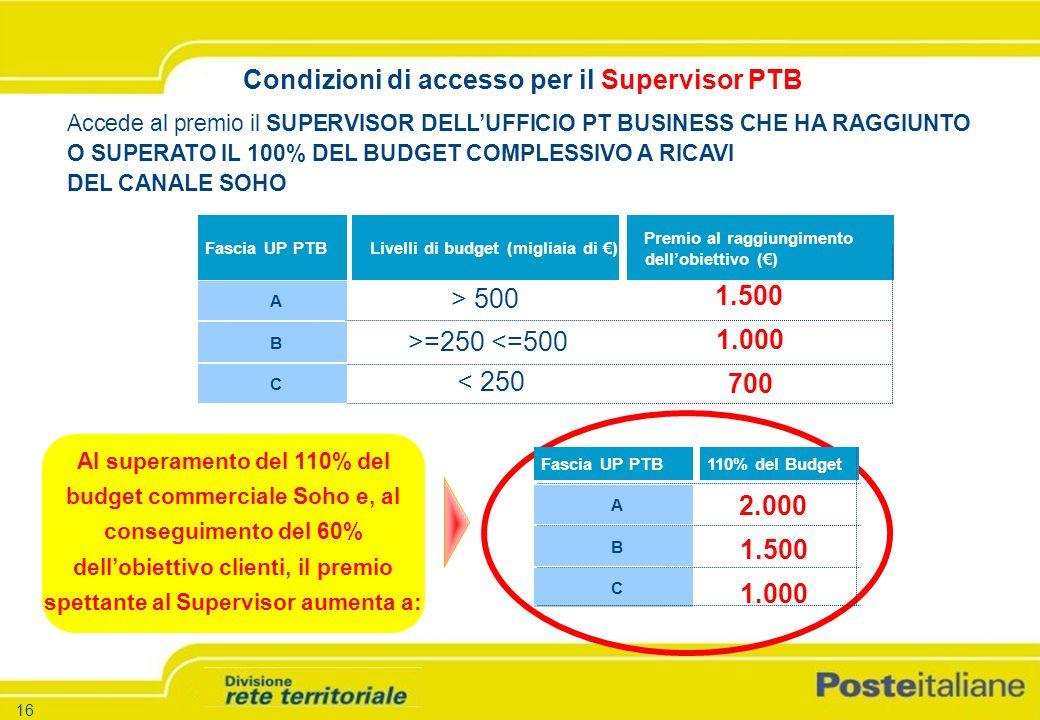 -16 - -Versione 1.5 – 26.03.04 16 Condizioni di accesso per il Supervisor PTB Accede al premio il SUPERVISOR DELLUFFICIO PT BUSINESS CHE HA RAGGIUNTO O SUPERATO IL 100% DEL BUDGET COMPLESSIVO A RICAVI DEL CANALE SOHO Fascia UP PTBLivelli di budget (migliaia di ) Premio al raggiungimento dellobiettivo () A B C Al superamento del 110% del budget commerciale Soho e, al conseguimento del 60% dellobiettivo clienti, il premio spettante al Supervisor aumenta a: Fascia UP PTB A B C 110% del Budget 1.500 1.000 700 2.000 1.500 1.000 > 500 >=250 <=500 < 250