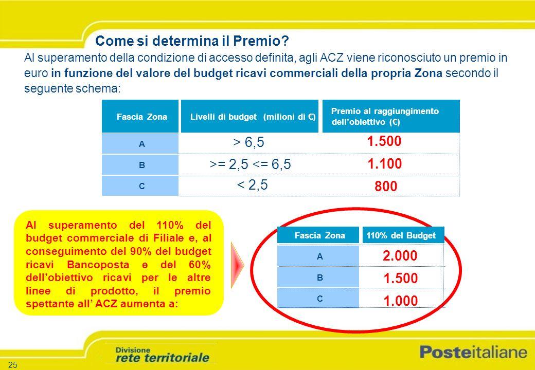 -25 - -Versione 1.5 – 26.03.04 25 Fascia ZonaLivelli di budget (milioni di ) Premio al raggiungimento dellobiettivo () A B C Come si determina il Premio.