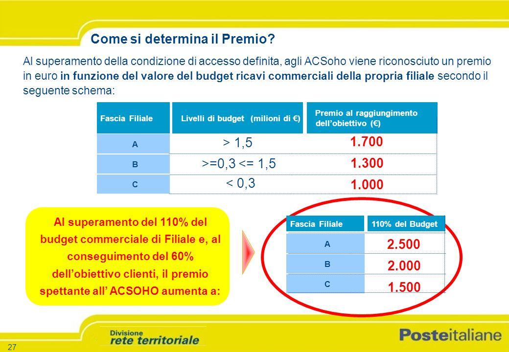 -27 - -Versione 1.5 – 26.03.04 27 Fascia FilialeLivelli di budget (milioni di ) Premio al raggiungimento dellobiettivo () A B C Come si determina il Premio.
