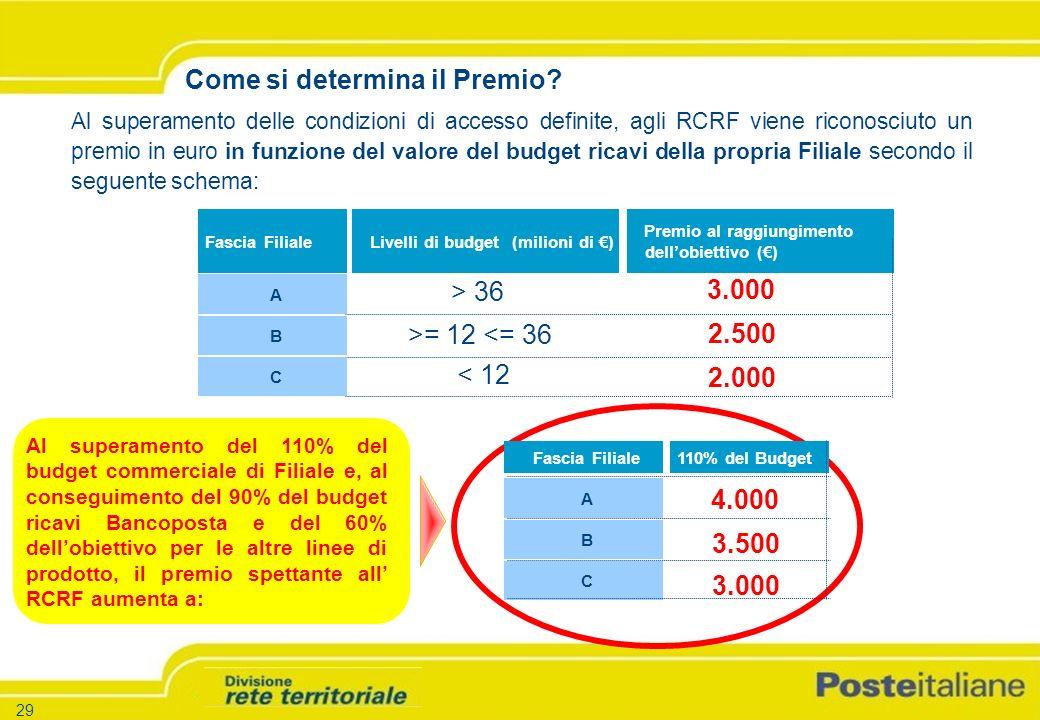 -29 - -Versione 1.5 – 26.03.04 29 Al superamento delle condizioni di accesso definite, agli RCRF viene riconosciuto un premio in euro in funzione del valore del budget ricavi della propria Filiale secondo il seguente schema: Fascia Filiale 3.000 Livelli di budget (milioni di ) Premio al raggiungimento dellobiettivo () > 36 A B C >= 12 <= 36 < 12 2.500 2.000 Come si determina il Premio.