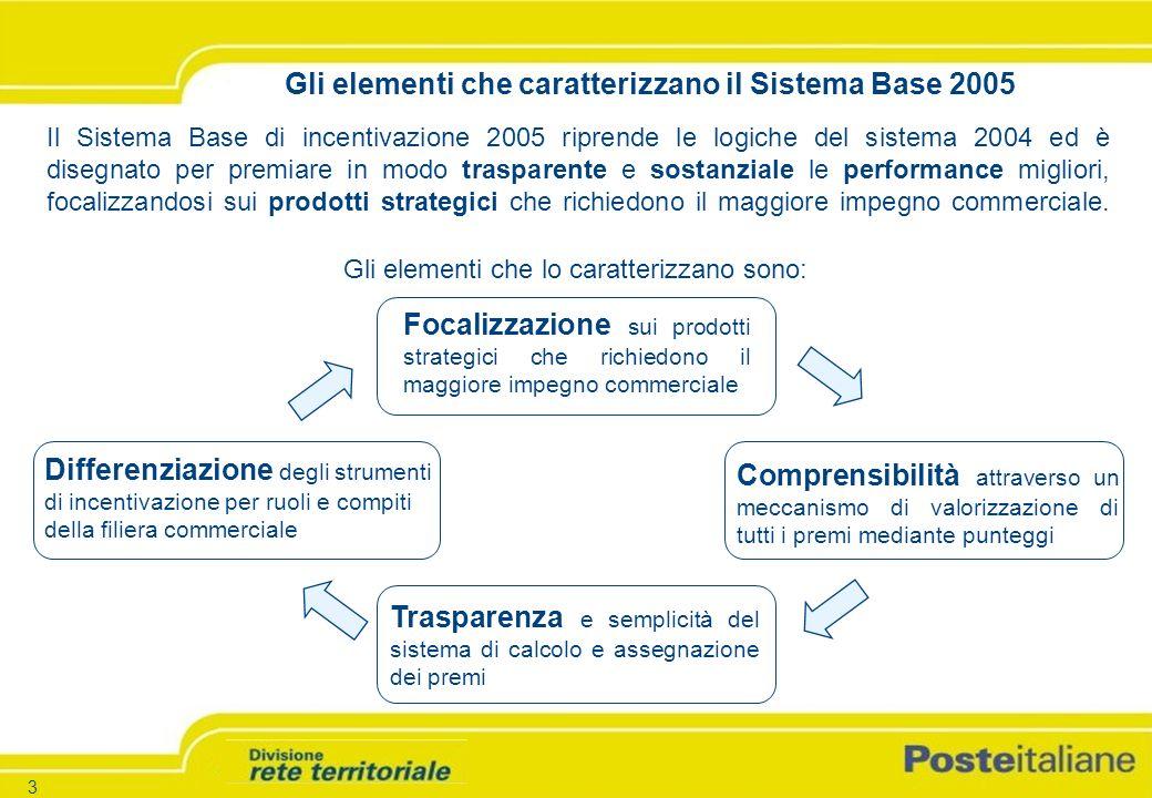 -3 - -Versione 1.5 – 26.03.04 3 Gli elementi che caratterizzano il Sistema Base 2005 Il Sistema Base di incentivazione 2005 riprende le logiche del sistema 2004 ed è disegnato per premiare in modo trasparente e sostanziale le performance migliori, focalizzandosi sui prodotti strategici che richiedono il maggiore impegno commerciale.