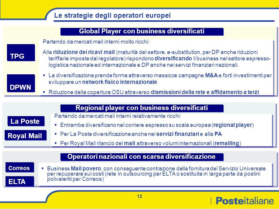 12 Le strategie degli operatori europei Partendo da mercati mail interni molto ricchi: Alla riduzione dei ricavi mail (maturità del settore, e-substit