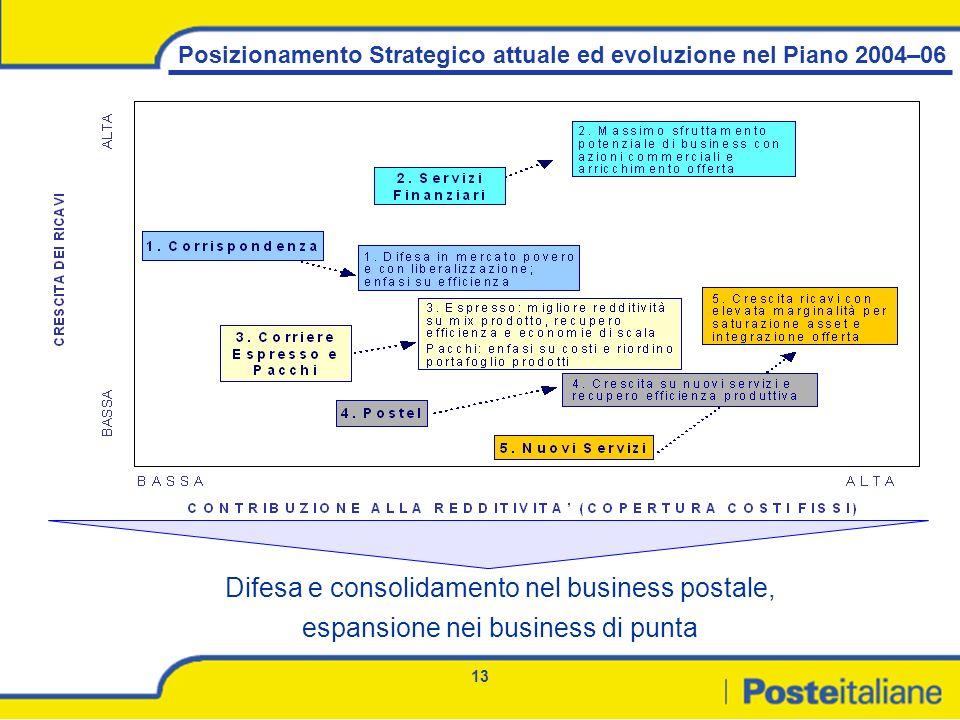 13 Posizionamento Strategico attuale ed evoluzione nel Piano 2004–06 Difesa e consolidamento nel business postale, espansione nei business di punta
