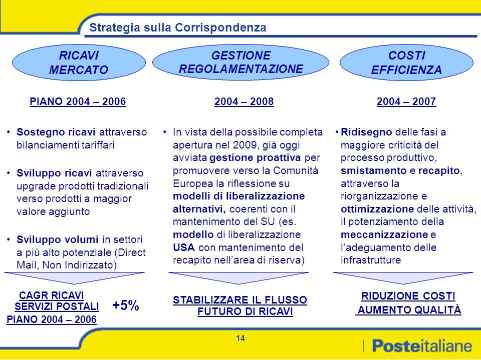 14 Strategia sulla Corrispondenza RICAVI MERCATO GESTIONE REGOLAMENTAZIONE COSTI EFFICIENZA PIANO 2004 – 2006 Sostegno ricavi attraverso bilanciamenti