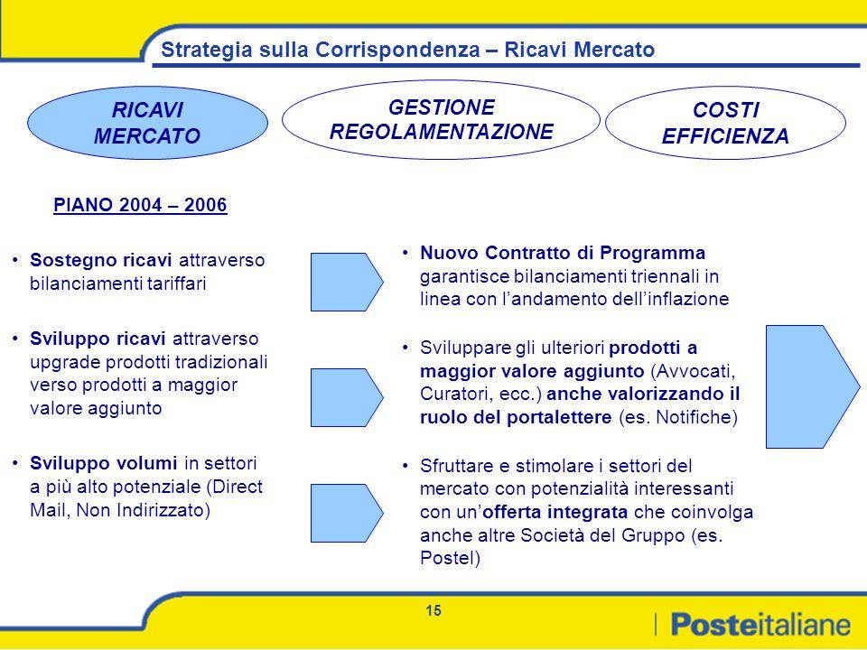 15 Strategia sulla Corrispondenza – Ricavi Mercato RICAVI MERCATO PIANO 2004 – 2006 Sostegno ricavi attraverso bilanciamenti tariffari Sviluppo ricavi