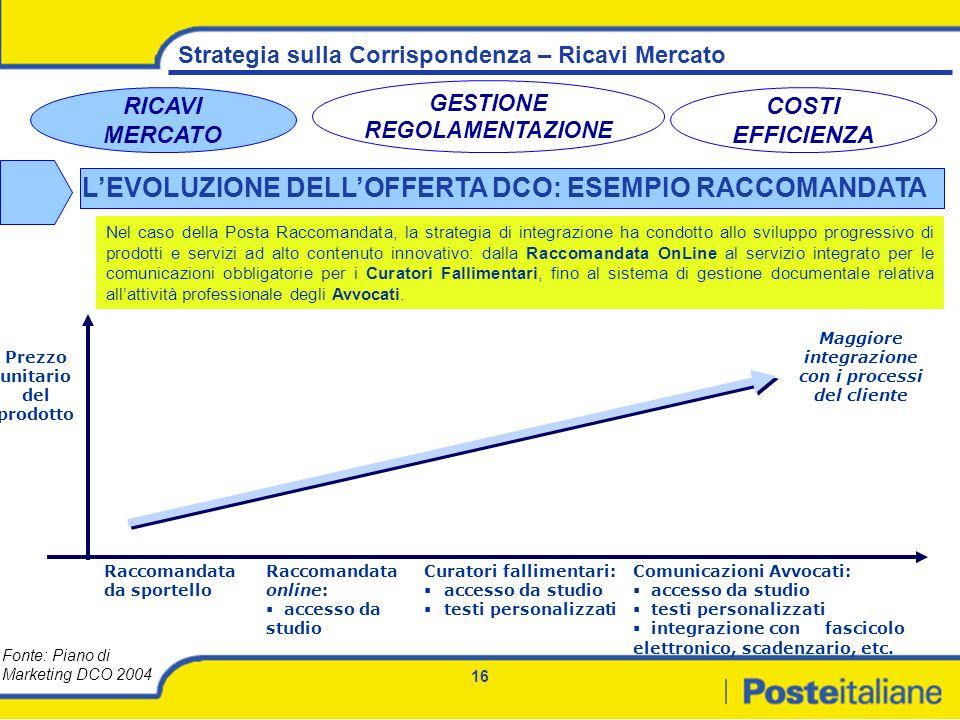 16 Strategia sulla Corrispondenza – Ricavi Mercato RICAVI MERCATO GESTIONE REGOLAMENTAZIONE COSTI EFFICIENZA Nel caso della Posta Raccomandata, la str