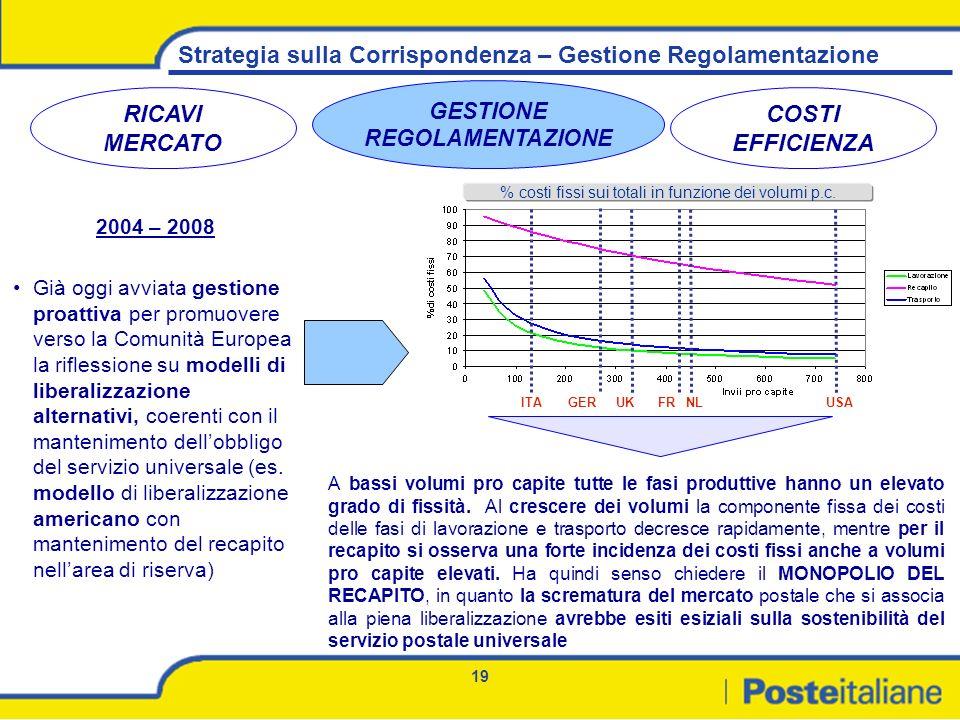 19 Strategia sulla Corrispondenza – Gestione Regolamentazione RICAVI MERCATO GESTIONE REGOLAMENTAZIONE COSTI EFFICIENZA 2004 – 2008 Già oggi avviata g