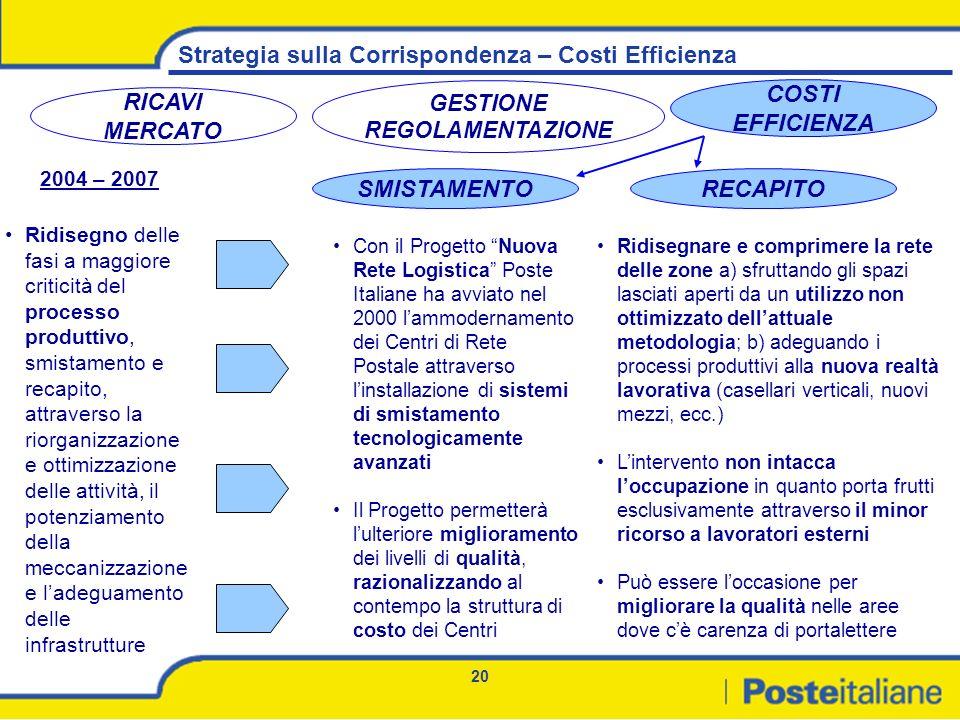 20 Strategia sulla Corrispondenza – Costi Efficienza RICAVI MERCATO GESTIONE REGOLAMENTAZIONE COSTI EFFICIENZA 2004 – 2007 Ridisegno delle fasi a magg
