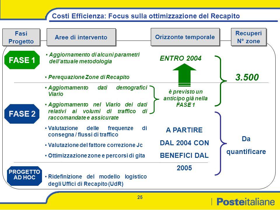 25 Costi Efficienza: Focus sulla ottimizzazione del Recapito ENTRO 2004 A PARTIRE DAL 2004 CON BENEFICI DAL 2005 Fasi Progetto Fasi Progetto Aree di i