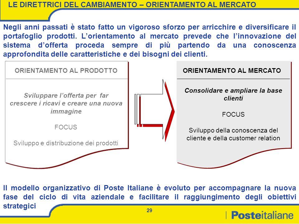 29 Il modello organizzativo di Poste Italiane è evoluto per accompagnare la nuova fase del ciclo di vita aziendale e facilitare il raggiungimento degl
