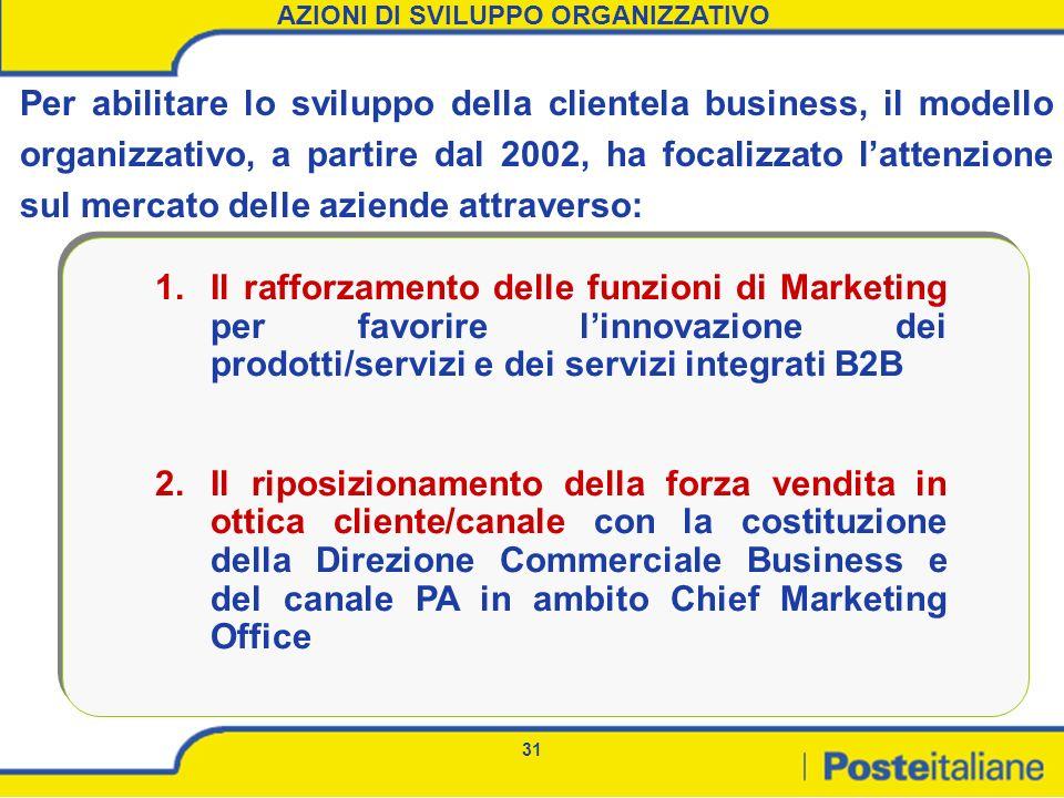 31 AZIONI DI SVILUPPO ORGANIZZATIVO 1.Il rafforzamento delle funzioni di Marketing per favorire linnovazione dei prodotti/servizi e dei servizi integr