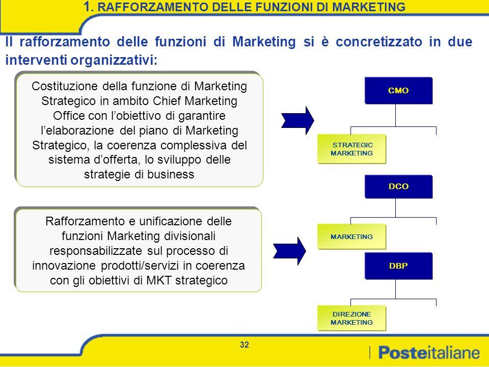 32 1. RAFFORZAMENTO DELLE FUNZIONI DI MARKETING Costituzione della funzione di Marketing Strategico in ambito Chief Marketing Office con lobiettivo di