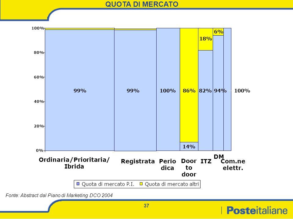 37 0% 20% 40% 60% 80% 100% Quota di mercato P.I.Quota di mercato altri Ordinaria/Prioritaria/ Ibrida Registrata Door to door Perio dica ITZ DM Com.ne