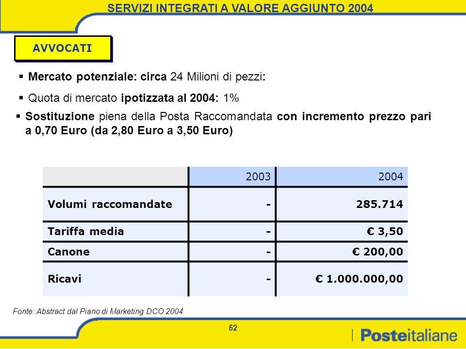 52 Mercato potenziale: circa 24 Milioni di pezzi: Quota di mercato ipotizzata al 2004: 1% 20032004 Volumi raccomandate-285.714 Tariffa media- 3,50 Can