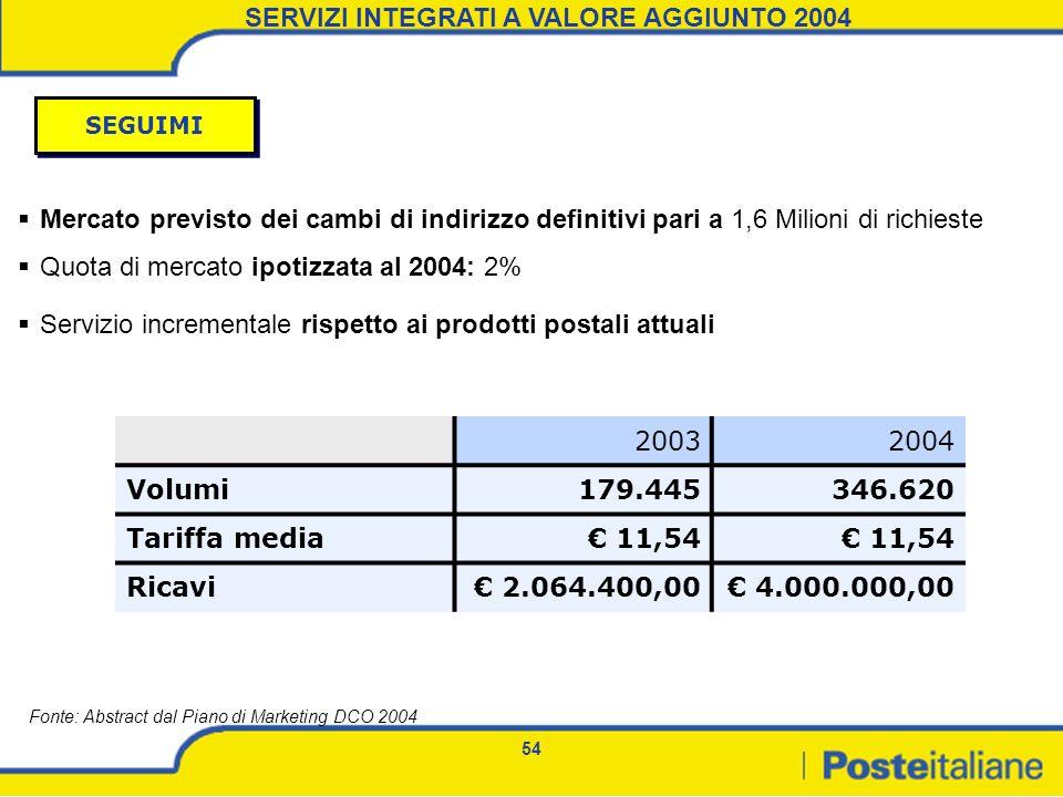 54 Mercato previsto dei cambi di indirizzo definitivi pari a 1,6 Milioni di richieste Quota di mercato ipotizzata al 2004: 2% 20032004 Volumi179.44534