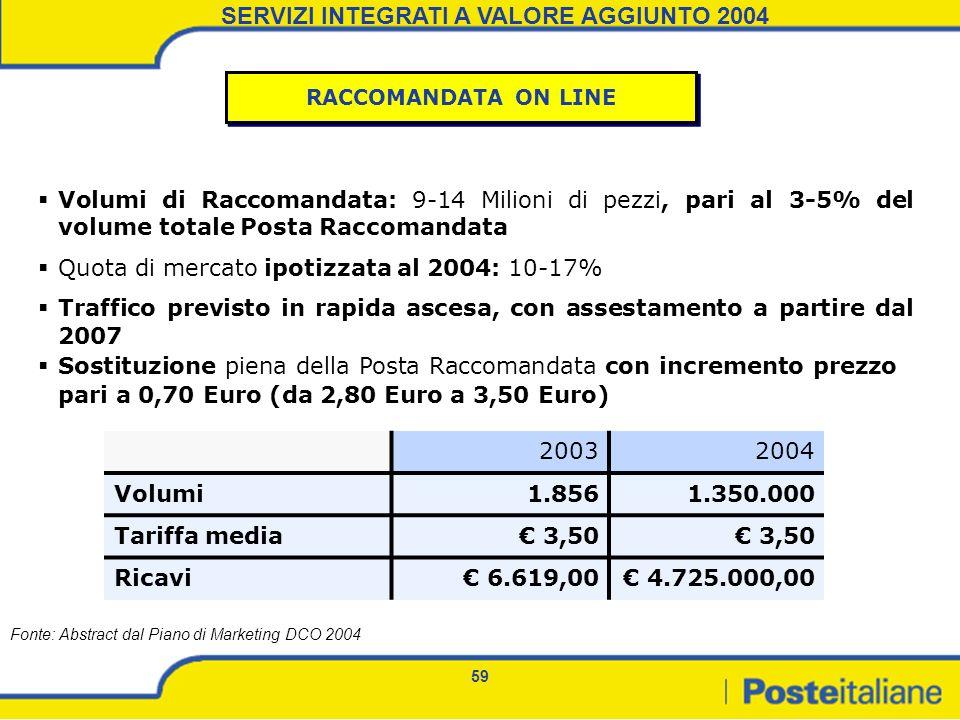 59 Volumi di Raccomandata: 9-14 Milioni di pezzi, pari al 3-5% del volume totale Posta Raccomandata Quota di mercato ipotizzata al 2004: 10-17% Traffi