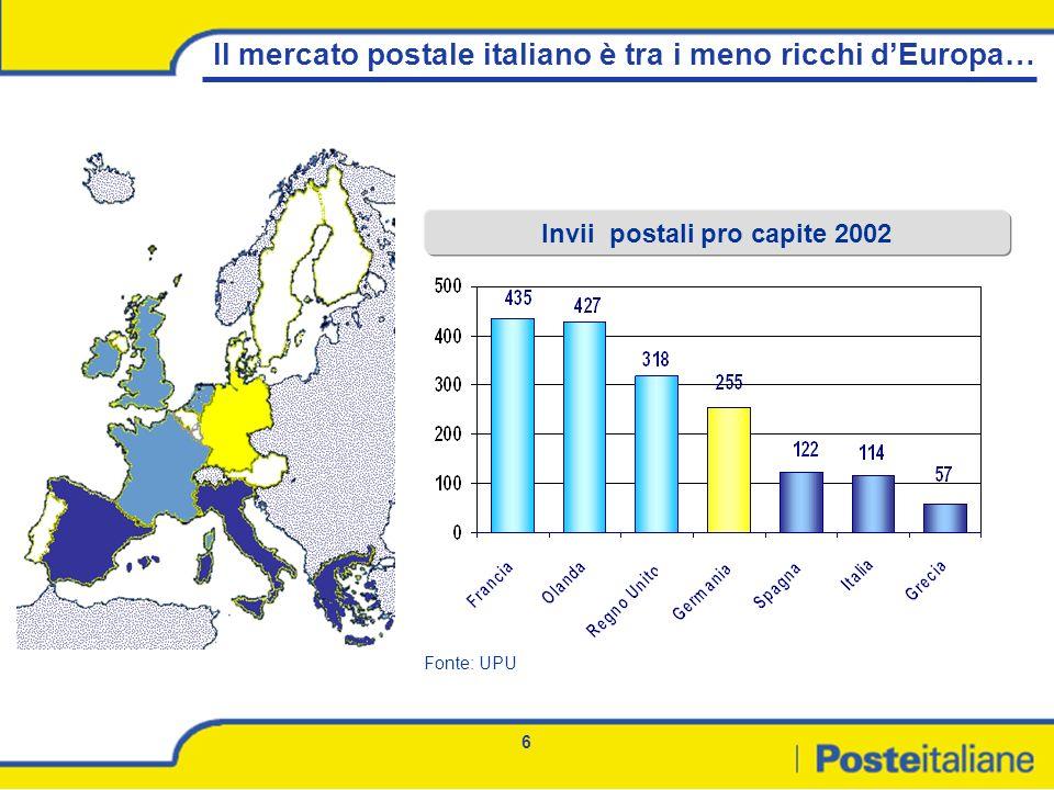 6 Il mercato postale italiano è tra i meno ricchi dEuropa… Invii postali pro capite 2002 Fonte: UPU