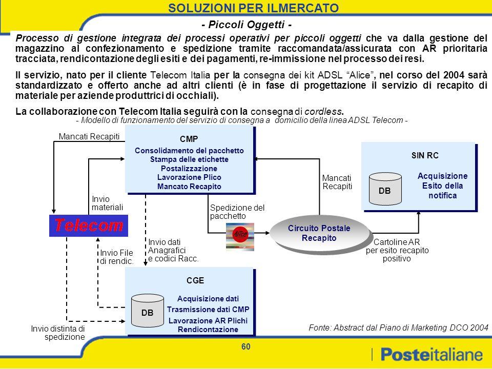 60 SOLUZIONI PER ILMERCATO Fonte: Abstract dal Piano di Marketing DCO 2004 Processo di gestione integrata dei processi operativi per piccoli oggetti c