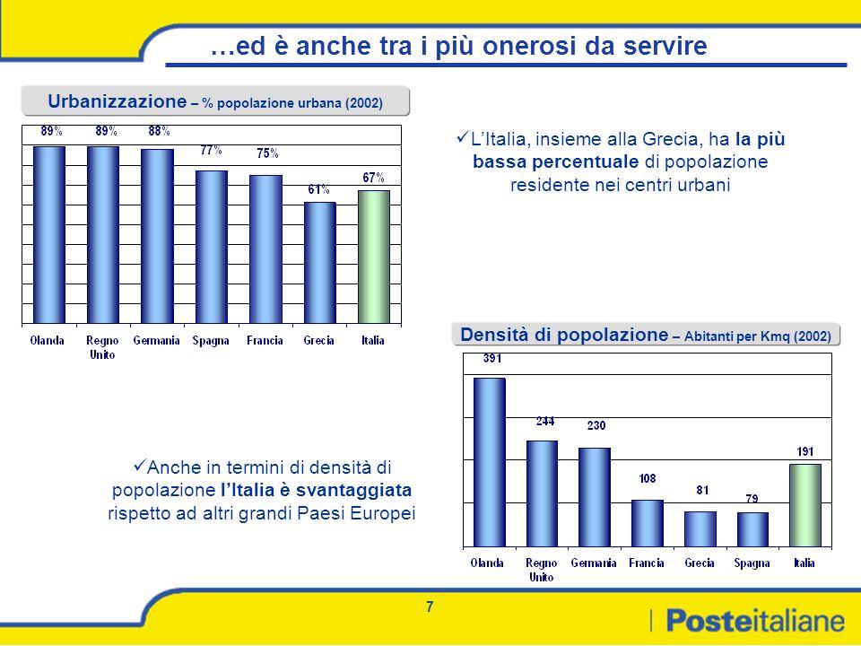 8 La struttura dei costi in Italia risente dei fattori strutturali Sussistono forti divari tra Paesi UE in termini di: caratteristiche demografico territoriali (che determinano lammontare dei costi fissi) volumi pro capite (che determinano lincidenza dei costi fissi sui costi unitari) Italia, Spagna e Grecia sono i Paesi nella posizione più sfavorevole Ammontare dei costi fissi 400 500 Volumi pro-capite Indice caratteristiche demografico/territoriali * Incidenza dei costi fissi sui costi unitari Italia (114;128) 0 + * Lindice caratteristiche demografico/territoriali corrisponde al prodotto di densità di popolazione per Indice di urbanizzazione.