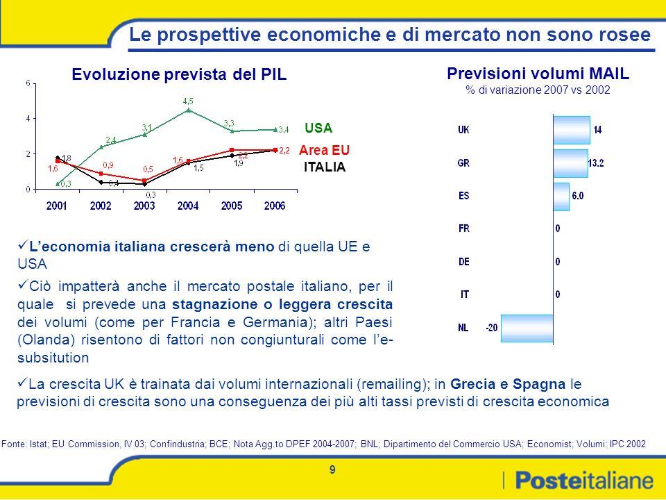 9 Le prospettive economiche e di mercato non sono rosee Previsioni volumi MAIL % di variazione 2007 vs 2002 Evoluzione prevista del PIL Fonte: Istat;