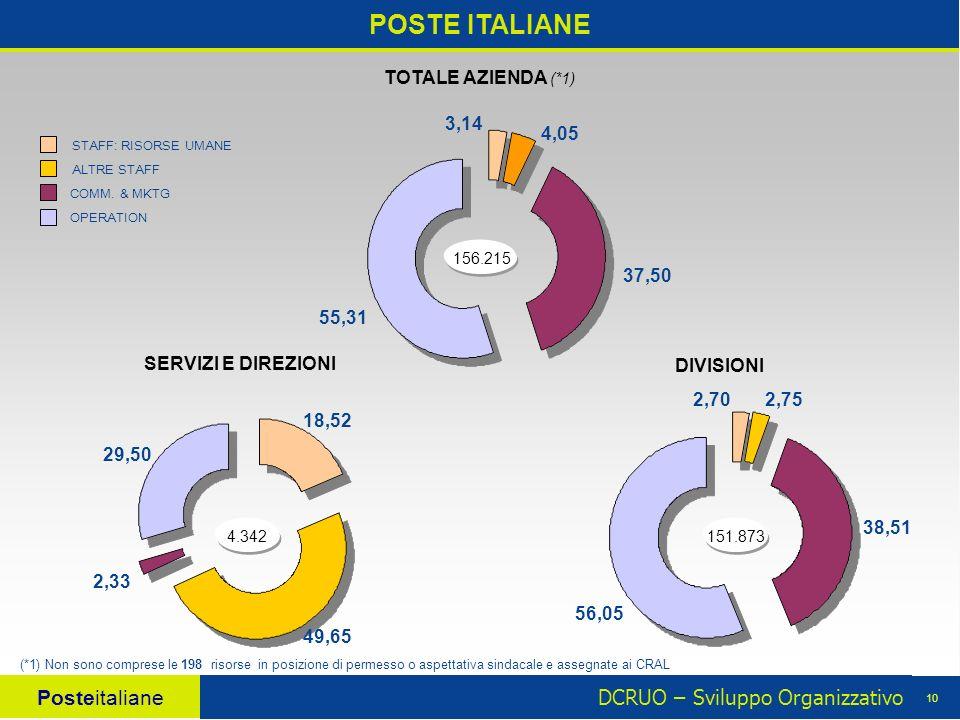 DCRUO – Sviluppo Organizzativo Posteitaliane 10 POSTE ITALIANE 4.342 18,52 49,65 2,33 29,50 STAFF: RISORSE UMANE OPERATION COMM.