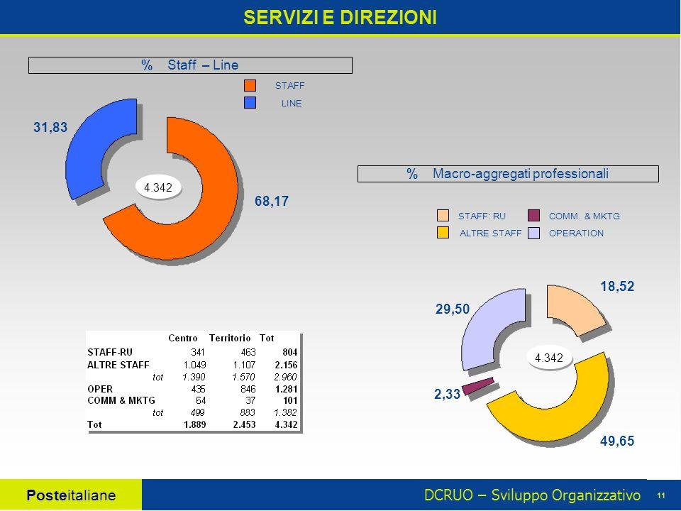 DCRUO – Sviluppo Organizzativo Posteitaliane 11 SERVIZI E DIREZIONI 4.342 18,52 49,65 2,33 29,50 % Macro-aggregati professionali LINE STAFF 4.342 68,17 31,83 STAFF: RU OPERATION COMM.