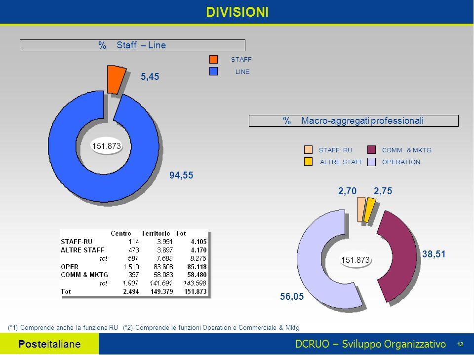 DCRUO – Sviluppo Organizzativo Posteitaliane 12 DIVISIONI % Macro-aggregati professionali 151.873 56,05 38,51 2,752,70 (*1) Comprende anche la funzione RU(*2) Comprende le funzioni Operation e Commerciale & Mktg LINE STAFF 5,45 94,55 151.873 STAFF: RU OPERATION COMM.