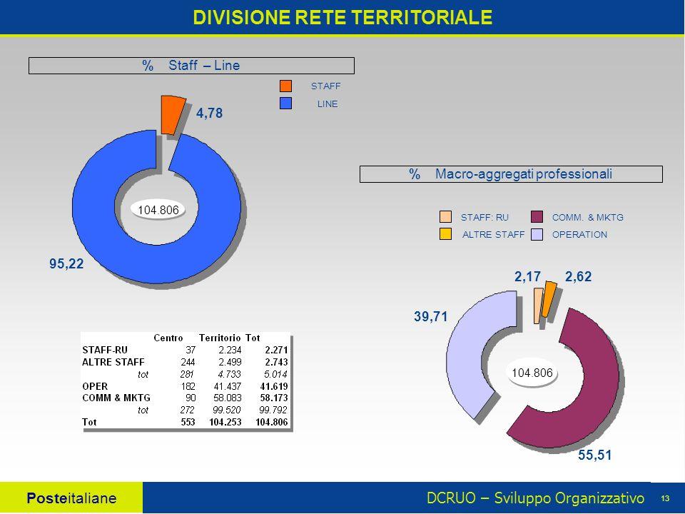 DCRUO – Sviluppo Organizzativo Posteitaliane 13 4,78 95,22 104.806 DIVISIONE RETE TERRITORIALE 104.806 55,51 2,172,62 39,71 % Macro-aggregati professionali LINE STAFF STAFF: RU OPERATION COMM.