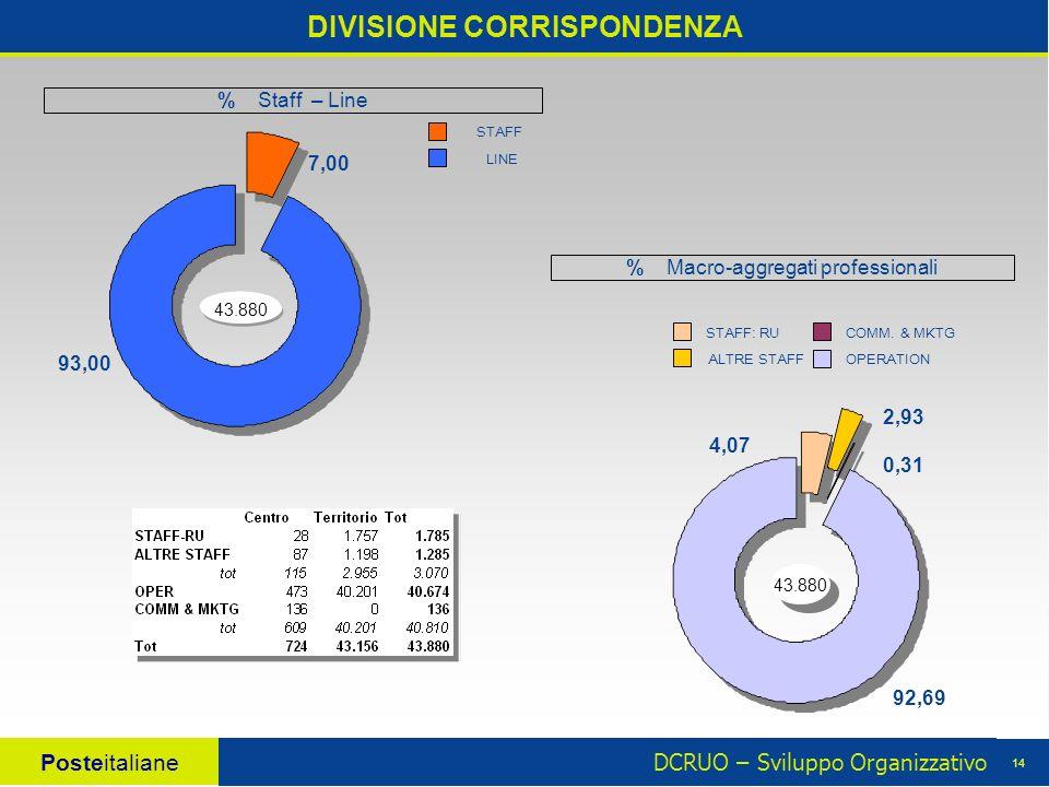 DCRUO – Sviluppo Organizzativo Posteitaliane 14 DIVISIONE CORRISPONDENZA 43.880 4,07 2,93 0,31 92,69 7,00 93,00 43.880 % Macro-aggregati professionali