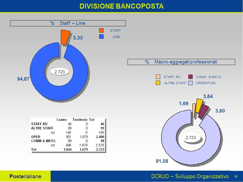 DCRUO – Sviluppo Organizzativo Posteitaliane 15 DIVISIONE BANCOPOSTA 2.723 3,60 3,64 1,69 91,08 % Macro-aggregati professionali 5,33 94,67 2.723 LINE STAFF STAFF: RU OPERATION COMM.