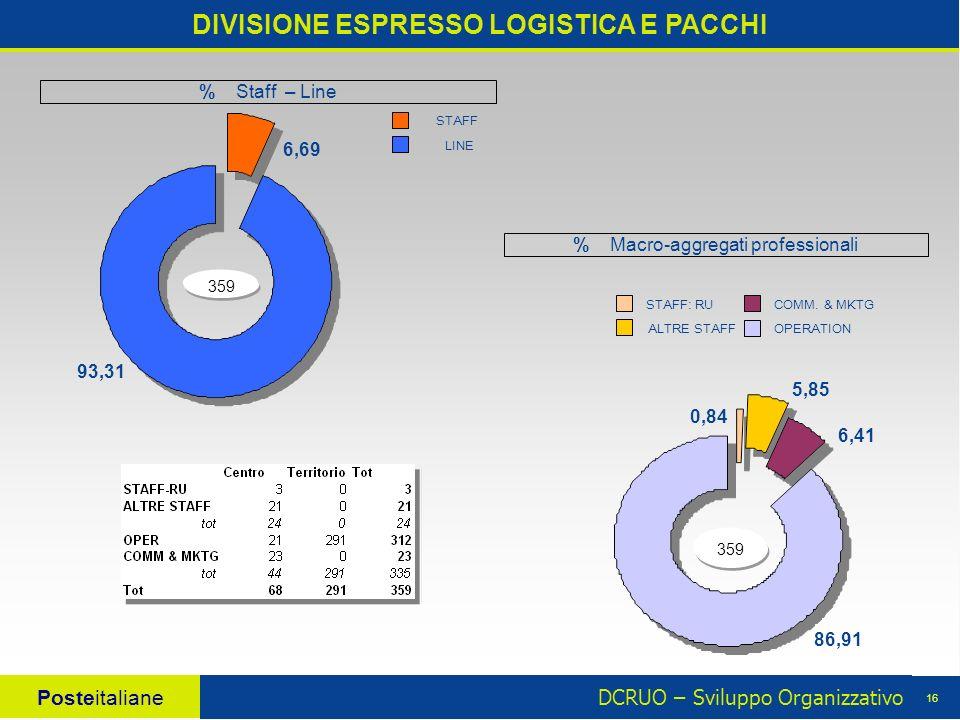 DCRUO – Sviluppo Organizzativo Posteitaliane 16 86,91 6,41 5,85 0,84 359 DIVISIONE ESPRESSO LOGISTICA E PACCHI % Macro-aggregati professionali 6,69 93,31 359 LINE STAFF STAFF: RU OPERATION COMM.