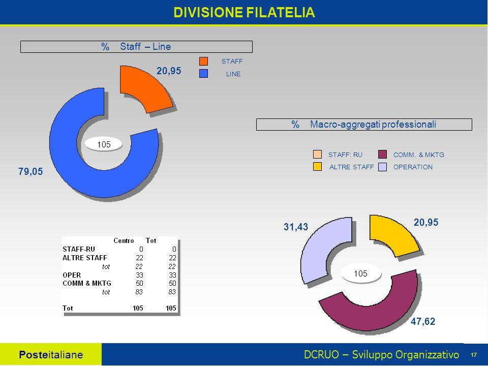 DCRUO – Sviluppo Organizzativo Posteitaliane 17 DIVISIONE FILATELIA 105 20,95 47,62 31,43 % Macro-aggregati professionali 105 20,95 79,05 % Staff – Li