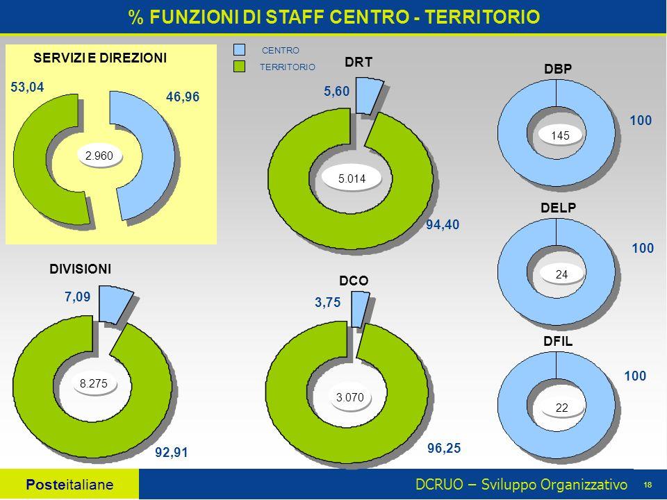 DCRUO – Sviluppo Organizzativo Posteitaliane 18 % FUNZIONI DI STAFF CENTRO - TERRITORIO 2.960 46,96 53,04 CENTRO TERRITORIO SERVIZI E DIREZIONI DIVISIONI DRT 5.014 5,60 94,40 DCO 3.070 3,75 96,25 8.275 92,91 7,09 DFIL DBP DELP 22 145 24 100